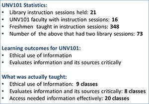 UNV101 statistics
